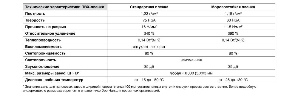 пленочные_характеристики.png