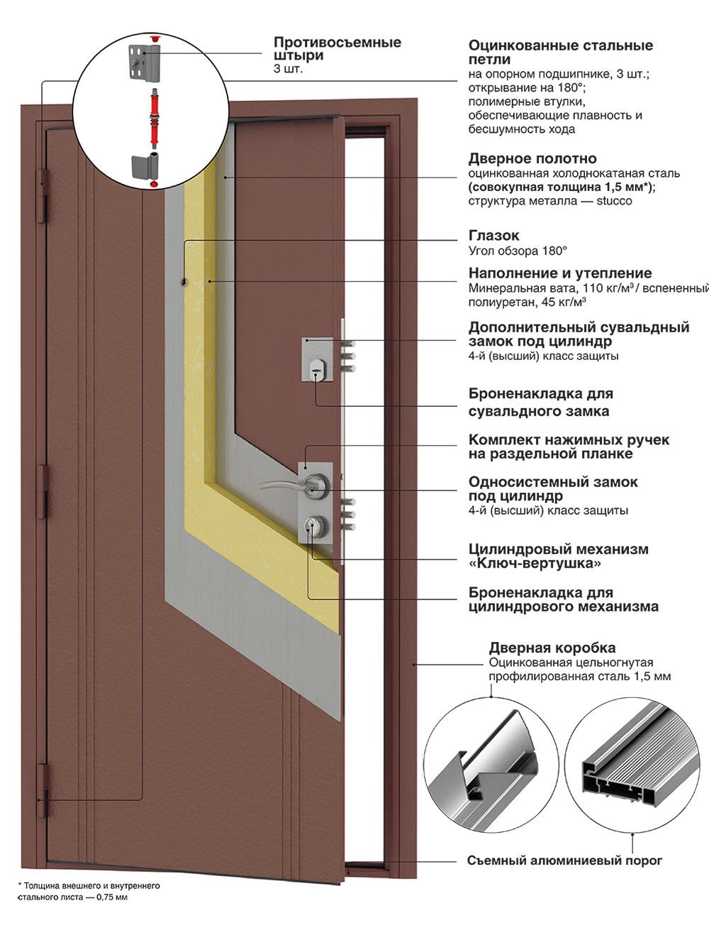 констуркция_премьера+_стальные_двери