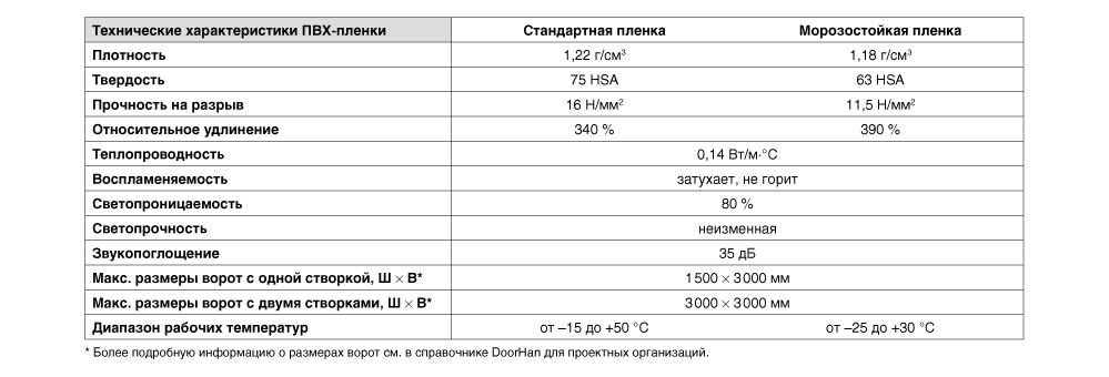 распашные_характеристики.png