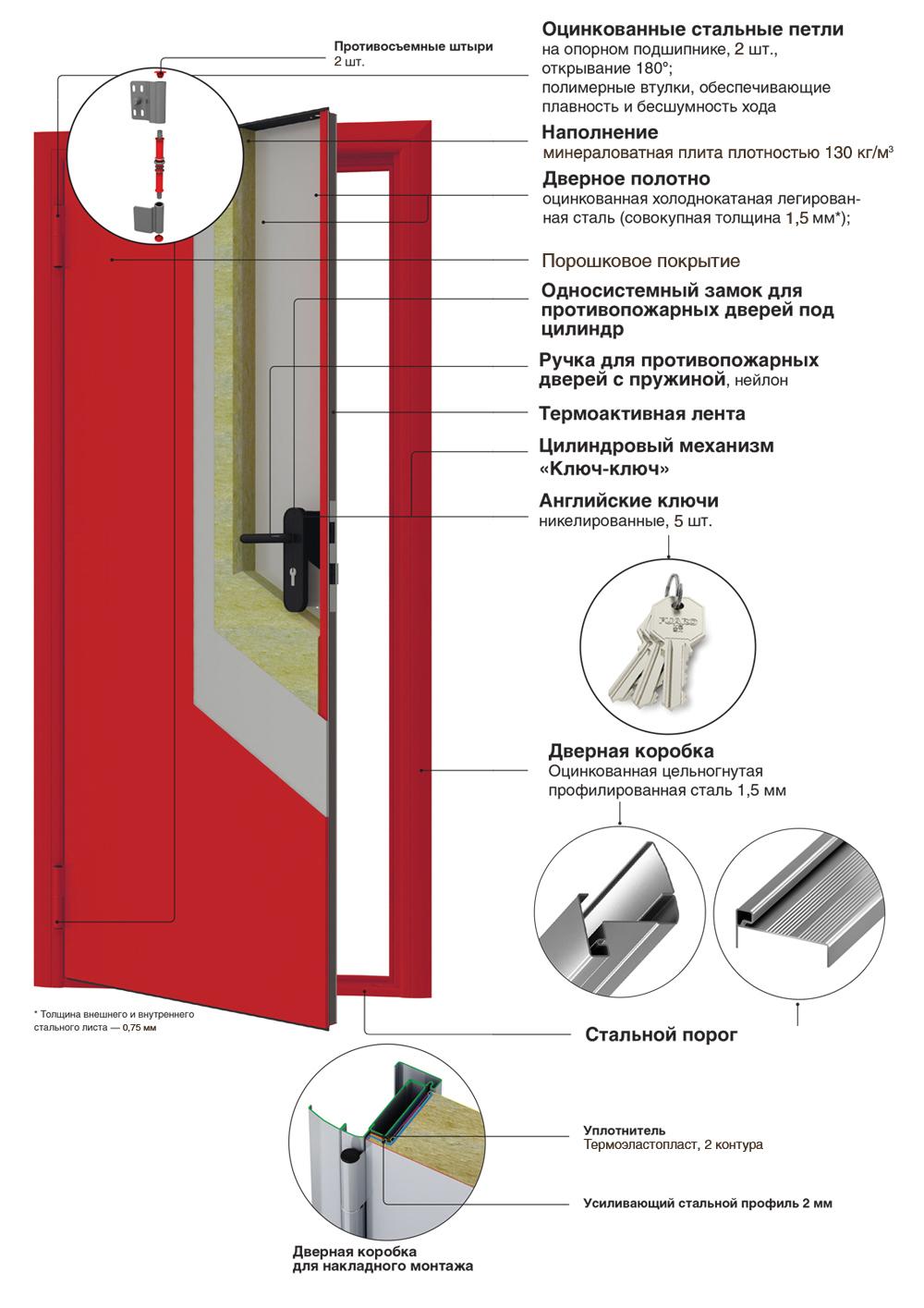 противопожарныt двери конструкция